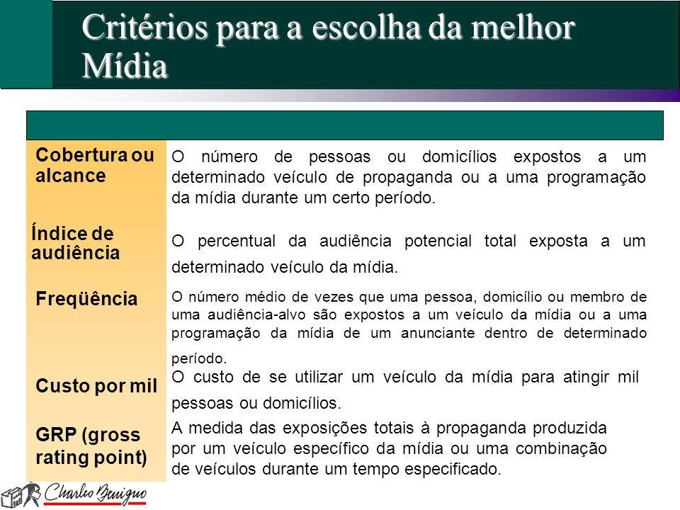 Critérios para a escolha da melhor Mídia Cobertura ou alcance Índice de audiência Custo por mil O número de pessoas ou domicílios expostos a um determ