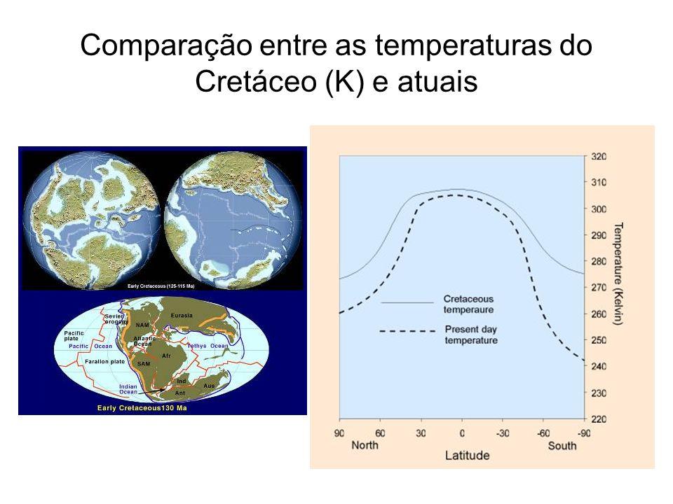 Comparação entre as temperaturas do Cretáceo (K) e atuais