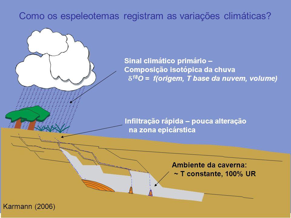 Sinal climático primário – Composição isotópica da chuva 18 O = f(origem, T base da nuvem, volume) Infiltração rápida – pouca alteração na zona epicárstica Ambiente da caverna: ~ T constante, 100% UR Como os espeleotemas registram as variações climáticas.