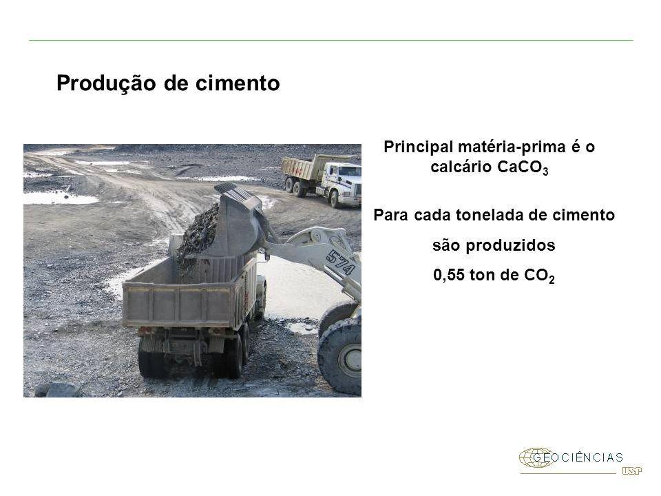 Produção de cimento Principal matéria-prima é o calcário CaCO 3 Para cada tonelada de cimento são produzidos 0,55 ton de CO 2