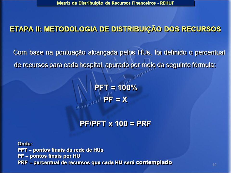 10 ETAPA II: METODOLOGIA DE DISTRIBUIÇÃO DOS RECURSOS Com base na pontuação alcançada pelos HUs, foi definido o percentual de recursos para cada hospi