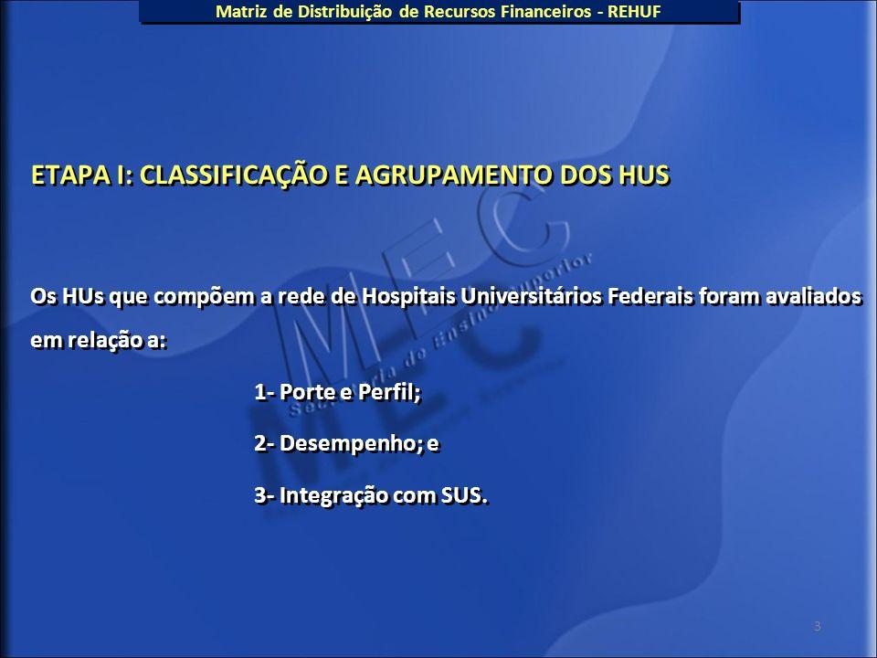 3 ETAPA I: CLASSIFICAÇÃO E AGRUPAMENTO DOS HUS Os HUs que compõem a rede de Hospitais Universitários Federais foram avaliados em relação a: 1- Porte e