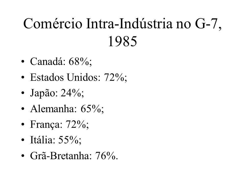 Comércio Intra-Indústria Não há comércio intra-indústria em produtos de manufatura simples e homogêneos.