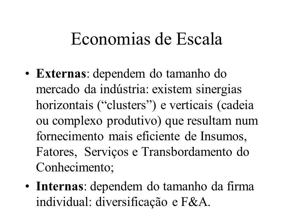 Economias de Escala e Estruturas de Mercado Economias de escala externas: não há vantagens de custo para as firmas maiores, as firmas são pequenas (price takers) e o mercado será perfeitamente competitivo.