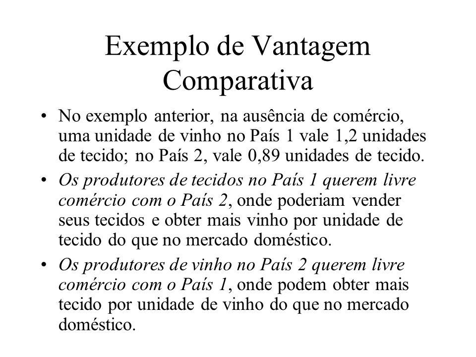 Exemplo de Vantagem Comparativa No exemplo anterior, na ausência de comércio, uma unidade de vinho no País 1 vale 1,2 unidades de tecido; no País 2, v
