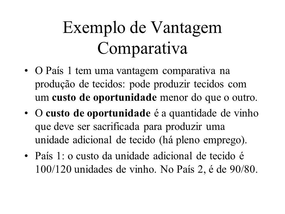 Exemplo de Vantagem Comparativa O País 1 tem uma vantagem comparativa na produção de tecidos: pode produzir tecidos com um custo de oportunidade menor