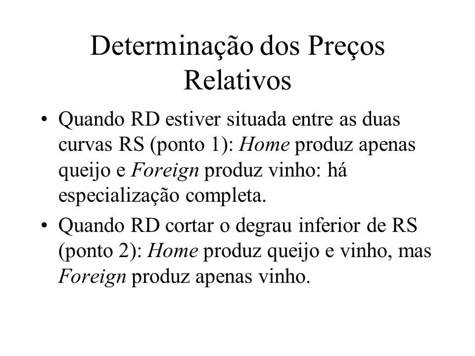 Determinação dos Preços Relativos Quando RD estiver situada entre as duas curvas RS (ponto 1): Home produz apenas queijo e Foreign produz vinho: há es