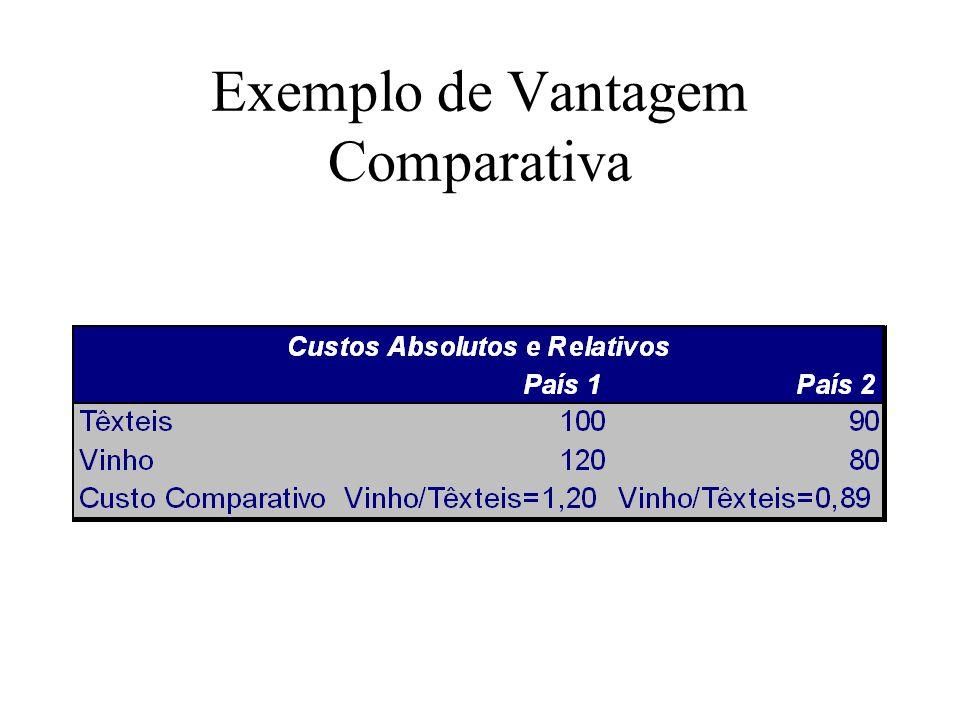 Exemplo de Vantagem Comparativa