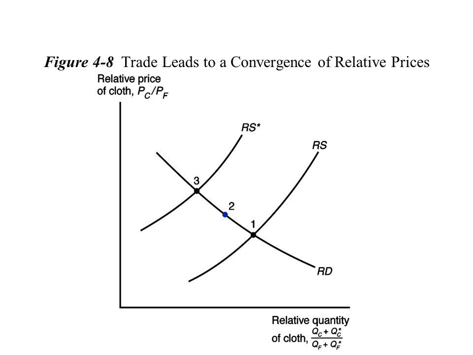 Equalização do Preços dos Fatores No modelo H-O-S, quando há comércio, os preços relativos dos bens convergem.