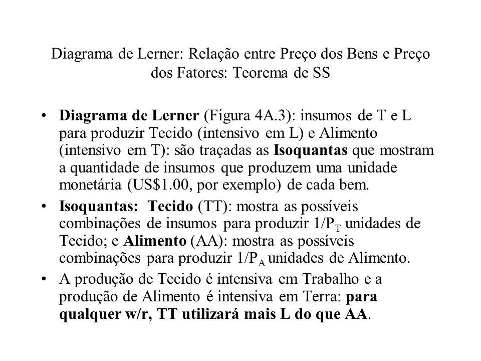 Diagrama de Lerner: Relação entre Preço dos Bens e Preço dos Fatores: Teorema de SS Diagrama de Lerner (Figura 4A.3): insumos de T e L para produzir T