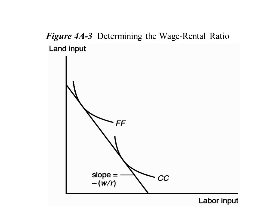 Figure 4A-3 Determining the Wage-Rental Ratio