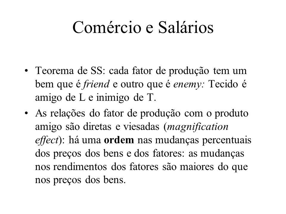 Comércio e Salários Teorema de SS: cada fator de produção tem um bem que é friend e outro que é enemy: Tecido é amigo de L e inimigo de T. As relações