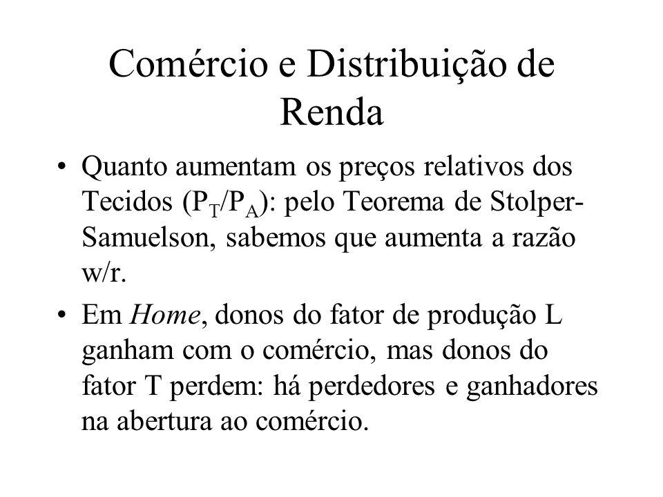 Comércio e Distribuição de Renda Quanto aumentam os preços relativos dos Tecidos (P T /P A ): pelo Teorema de Stolper- Samuelson, sabemos que aumenta