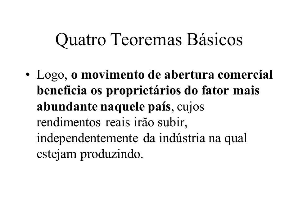 Quatro Teoremas Básicos Teorema da Equalização do Preço dos Fatores: quando os preços das mercadorias se tornam iguais entre os países (com o livre comércio), também são igualados os preços dos fatores de produção (Capital e Trabalho) entre os países.