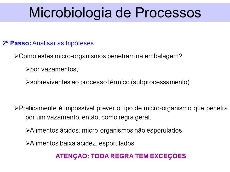 2º Passo: Analisar as hipóteses Como estes micro-organismos penetram na embalagem? por vazamentos; sobreviventes ao processo térmico (subprocessamento