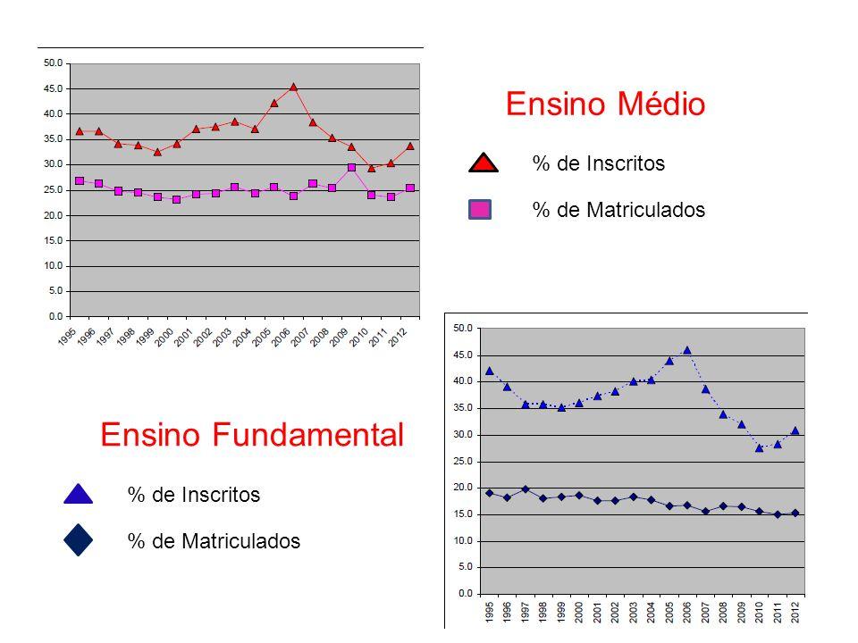 Ensino Médio % de Inscritos % de Matriculados Ensino Fundamental % de Inscritos % de Matriculados