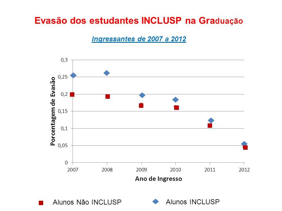 Evasão dos estudantes INCLUSP na Gra duação Ingressantes de 2007 a 2012 Alunos Não INCLUSP Alunos INCLUSP