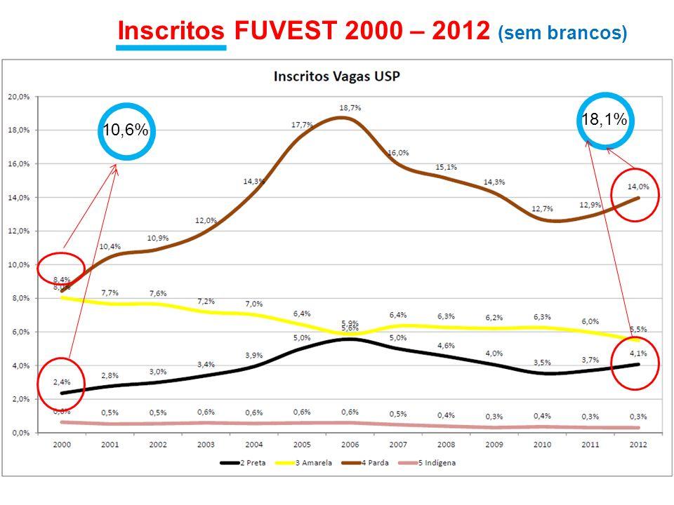 Inscritos FUVEST 2000 – 2012 (sem brancos) 10,6% 18,1%