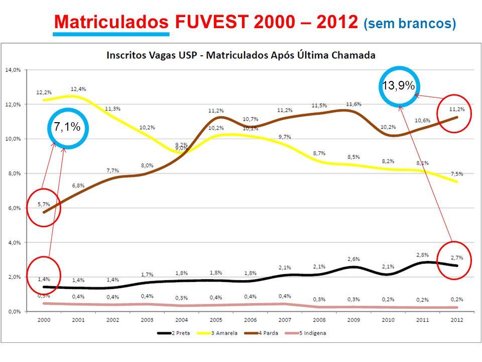 Matriculados FUVEST 2000 – 2012 (sem brancos) 7,1% 13,9%