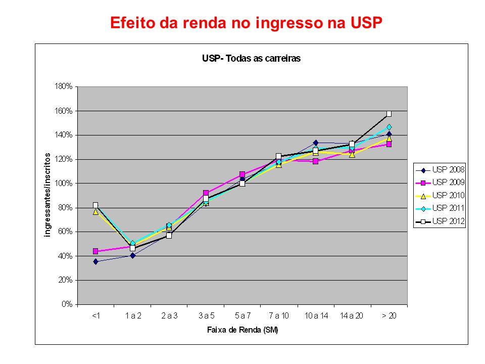 Efeito da renda no ingresso na USP