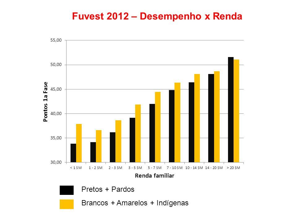 Fuvest 2012 – Desempenho x Renda Pretos + Pardos Brancos + Amarelos + Indígenas