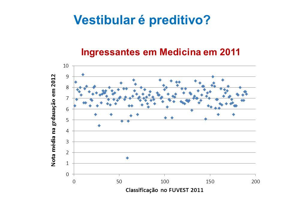Vestibular é preditivo Ingressantes em Medicina em 2011