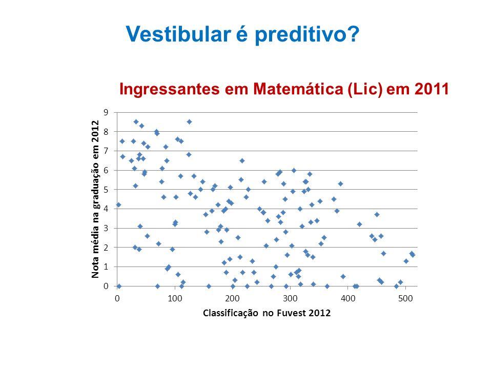 Ingressantes em Matemática (Lic) em 2011 Vestibular é preditivo?