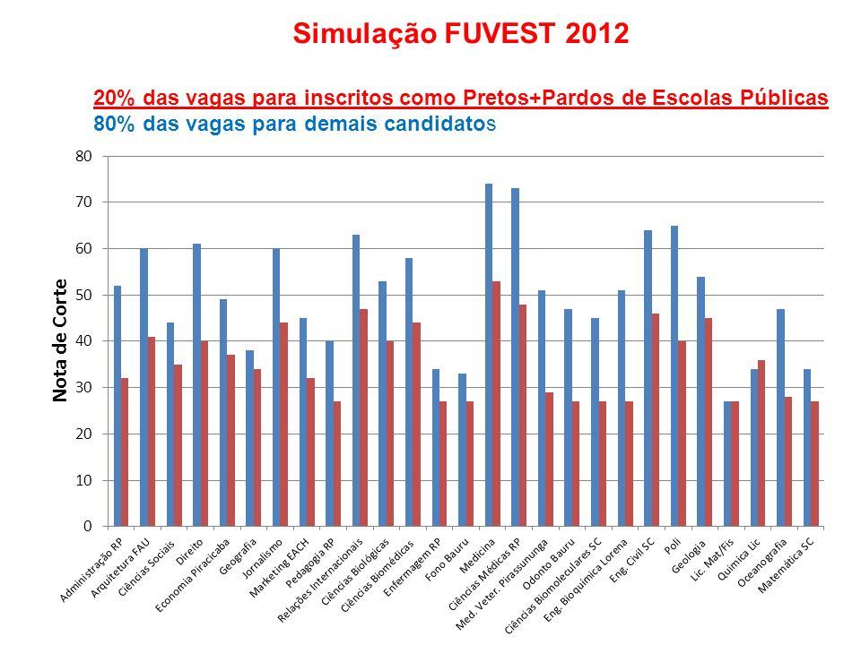 Simulação FUVEST 2012 20% das vagas para inscritos como Pretos+Pardos de Escolas Públicas 80% das vagas para demais candidatos