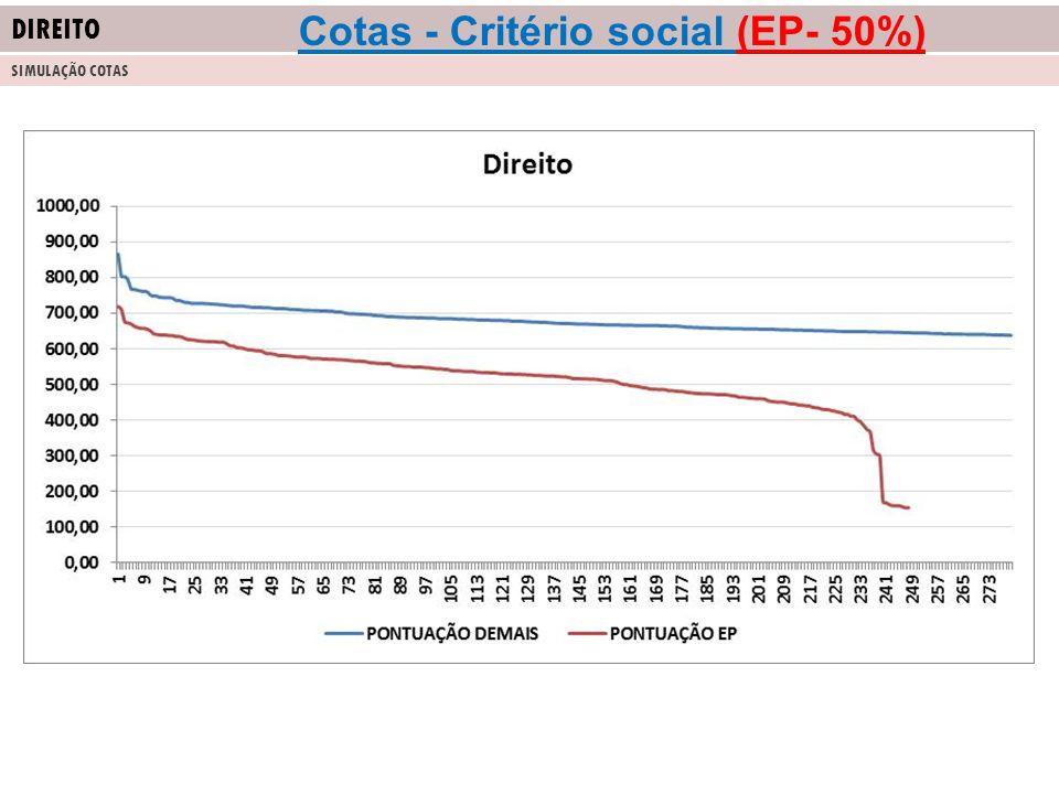 DIREITO SIMULAÇÃO COTAS Cotas - Critério social (EP- 50%)