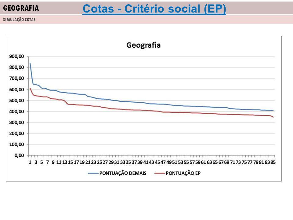GEOGRAFIA SIMULAÇÃO COTAS Cotas - Critério social (EP)