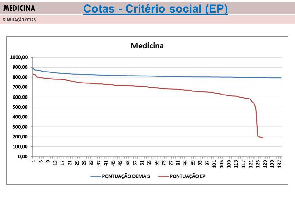 MEDICINA SIMULAÇÃO COTAS Cotas - Critério social (EP)