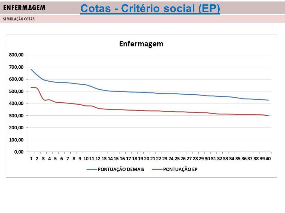 ENFERMAGEM SIMULAÇÃO COTAS Cotas - Critério social (EP)