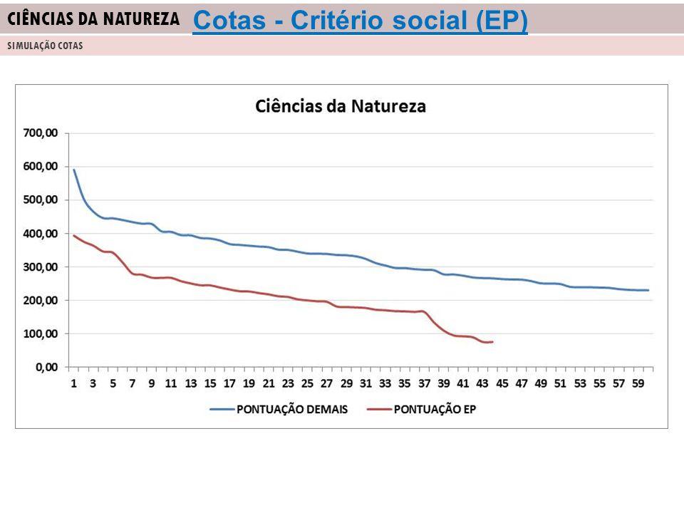 CIÊNCIAS DA NATUREZA SIMULAÇÃO COTAS Cotas - Critério social (EP)