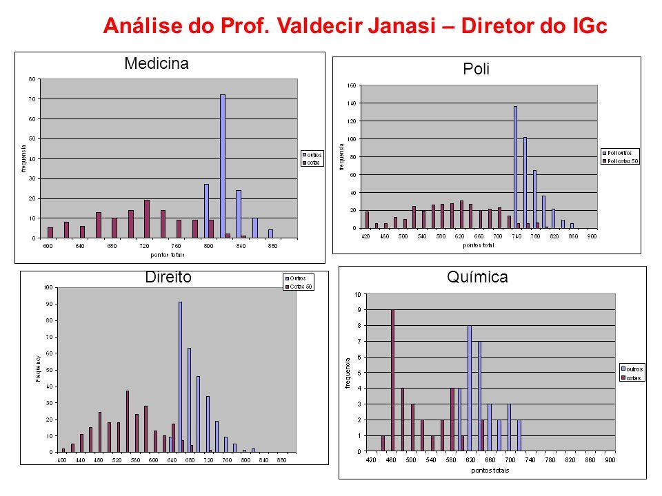 Análise do Prof. Valdecir Janasi – Diretor do IGc Medicina Poli DireitoQuímica