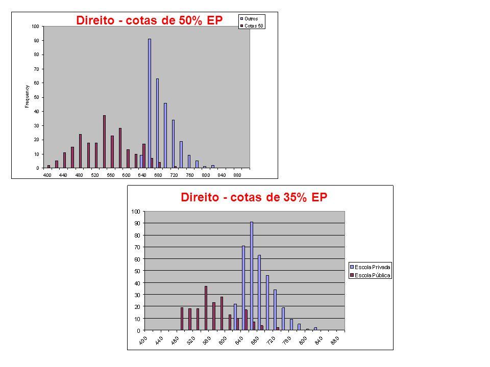 Direito - cotas de 50% EP Direito - cotas de 35% EP