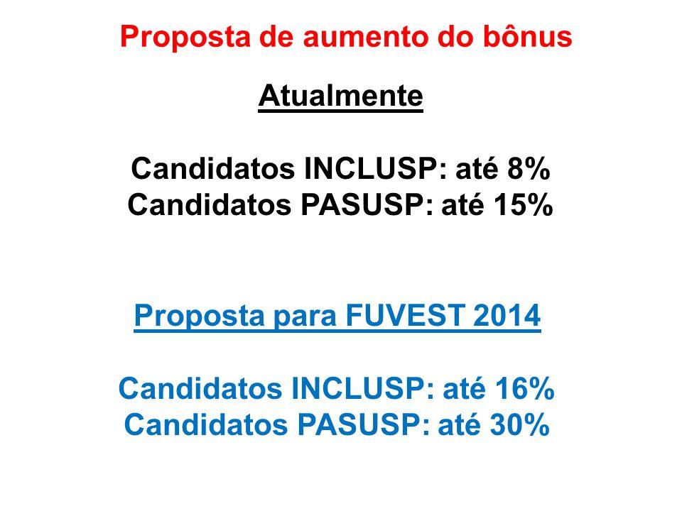 Proposta de aumento do bônus Atualmente Candidatos INCLUSP: até 8% Candidatos PASUSP: até 15% Proposta para FUVEST 2014 Candidatos INCLUSP: até 16% Candidatos PASUSP: até 30%