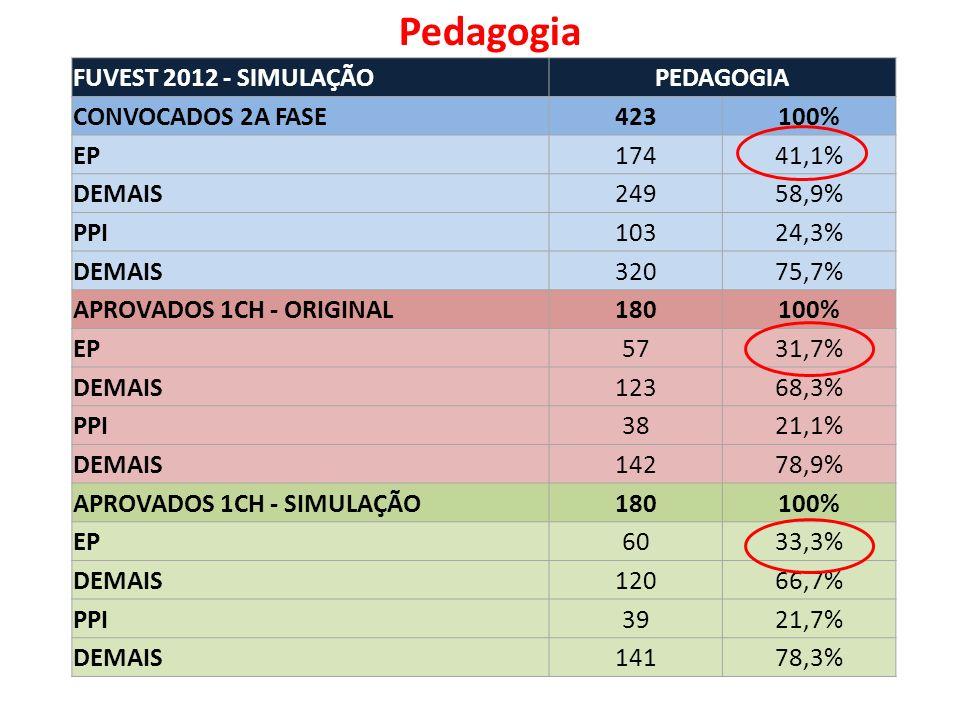 FUVEST 2012 - SIMULAÇÃOPEDAGOGIA CONVOCADOS 2A FASE423100% EP17441,1% DEMAIS24958,9% PPI10324,3% DEMAIS32075,7% APROVADOS 1CH - ORIGINAL180100% EP5731,7% DEMAIS12368,3% PPI3821,1% DEMAIS14278,9% APROVADOS 1CH - SIMULAÇÃO180100% EP6033,3% DEMAIS12066,7% PPI3921,7% DEMAIS14178,3% Pedagogia
