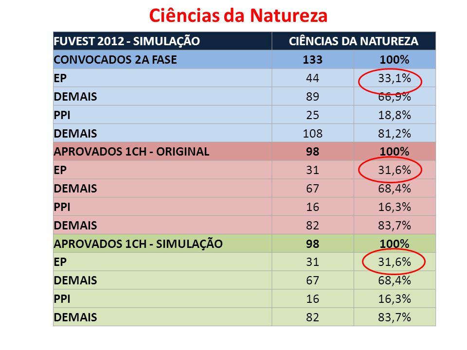 FUVEST 2012 - SIMULAÇÃOCIÊNCIAS DA NATUREZA CONVOCADOS 2A FASE133100% EP4433,1% DEMAIS8966,9% PPI2518,8% DEMAIS10881,2% APROVADOS 1CH - ORIGINAL98100% EP3131,6% DEMAIS6768,4% PPI1616,3% DEMAIS8283,7% APROVADOS 1CH - SIMULAÇÃO98100% EP3131,6% DEMAIS6768,4% PPI1616,3% DEMAIS8283,7% Ciências da Natureza