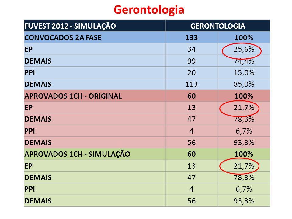 FUVEST 2012 - SIMULAÇÃOGERONTOLOGIA CONVOCADOS 2A FASE133100% EP3425,6% DEMAIS9974,4% PPI2015,0% DEMAIS11385,0% APROVADOS 1CH - ORIGINAL60100% EP1321,7% DEMAIS4778,3% PPI46,7% DEMAIS5693,3% APROVADOS 1CH - SIMULAÇÃO60100% EP1321,7% DEMAIS4778,3% PPI46,7% DEMAIS5693,3% Gerontologia