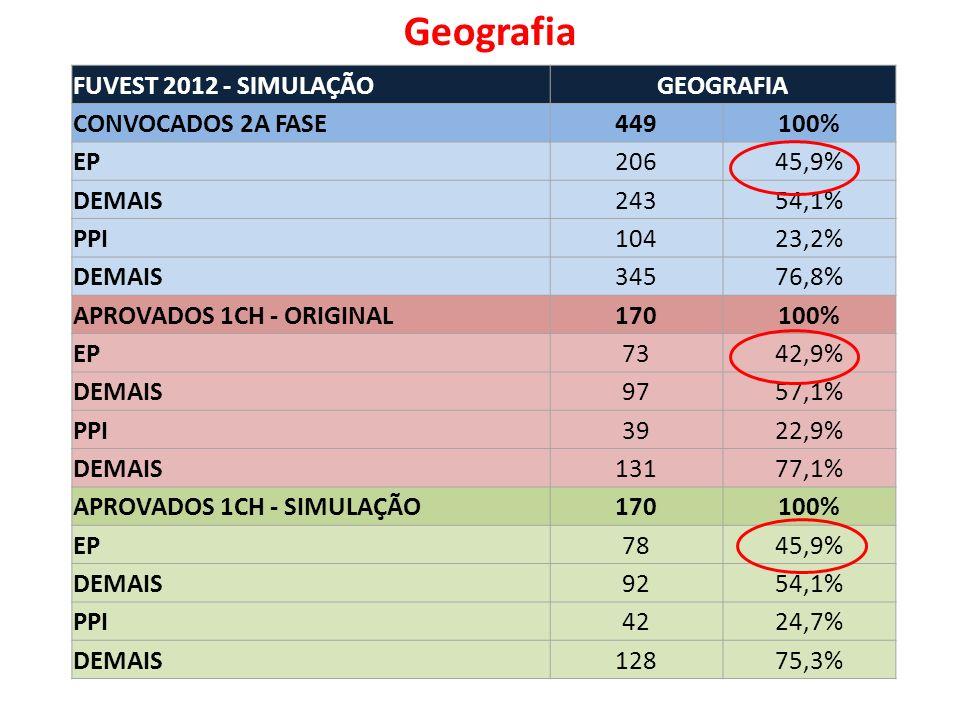 FUVEST 2012 - SIMULAÇÃOGEOGRAFIA CONVOCADOS 2A FASE449100% EP20645,9% DEMAIS24354,1% PPI10423,2% DEMAIS34576,8% APROVADOS 1CH - ORIGINAL170100% EP7342,9% DEMAIS9757,1% PPI3922,9% DEMAIS13177,1% APROVADOS 1CH - SIMULAÇÃO170100% EP7845,9% DEMAIS9254,1% PPI4224,7% DEMAIS12875,3% Geografia