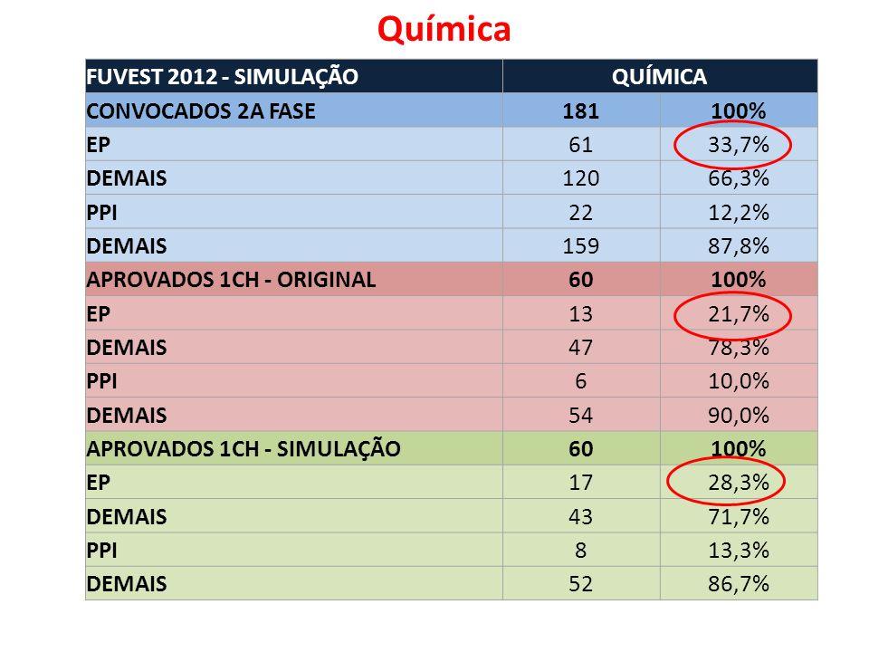 FUVEST 2012 - SIMULAÇÃOQUÍMICA CONVOCADOS 2A FASE181100% EP6133,7% DEMAIS12066,3% PPI2212,2% DEMAIS15987,8% APROVADOS 1CH - ORIGINAL60100% EP1321,7% DEMAIS4778,3% PPI610,0% DEMAIS5490,0% APROVADOS 1CH - SIMULAÇÃO60100% EP1728,3% DEMAIS4371,7% PPI813,3% DEMAIS5286,7% Química
