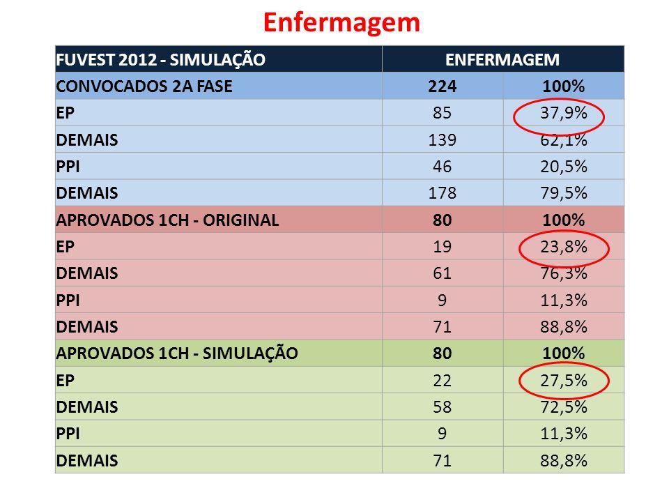 FUVEST 2012 - SIMULAÇÃOENFERMAGEM CONVOCADOS 2A FASE224100% EP8537,9% DEMAIS13962,1% PPI4620,5% DEMAIS17879,5% APROVADOS 1CH - ORIGINAL80100% EP1923,8% DEMAIS6176,3% PPI911,3% DEMAIS7188,8% APROVADOS 1CH - SIMULAÇÃO80100% EP2227,5% DEMAIS5872,5% PPI911,3% DEMAIS7188,8% Enfermagem