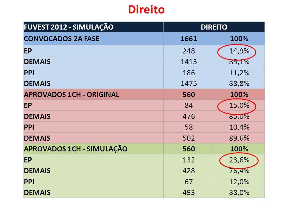 FUVEST 2012 - SIMULAÇÃODIREITO CONVOCADOS 2A FASE1661100% EP24814,9% DEMAIS141385,1% PPI18611,2% DEMAIS147588,8% APROVADOS 1CH - ORIGINAL560100% EP8415,0% DEMAIS47685,0% PPI5810,4% DEMAIS50289,6% APROVADOS 1CH - SIMULAÇÃO560100% EP13223,6% DEMAIS42876,4% PPI6712,0% DEMAIS49388,0% Direito