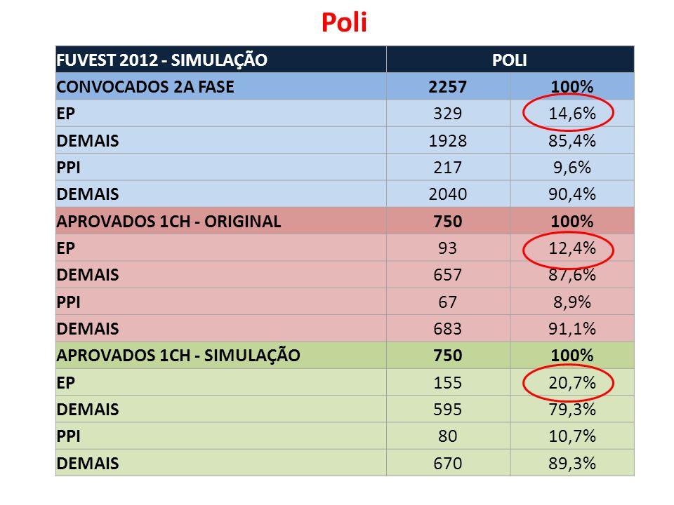 FUVEST 2012 - SIMULAÇÃOPOLI CONVOCADOS 2A FASE2257100% EP32914,6% DEMAIS192885,4% PPI2179,6% DEMAIS204090,4% APROVADOS 1CH - ORIGINAL750100% EP9312,4% DEMAIS65787,6% PPI678,9% DEMAIS68391,1% APROVADOS 1CH - SIMULAÇÃO750100% EP15520,7% DEMAIS59579,3% PPI8010,7% DEMAIS67089,3% Poli