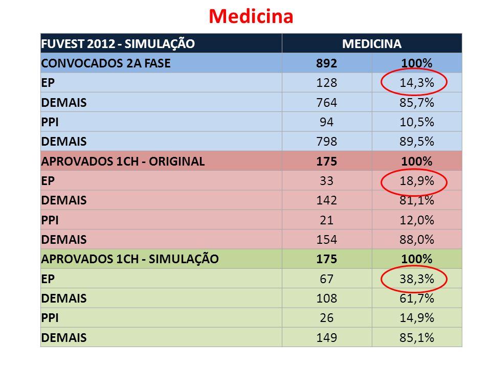 FUVEST 2012 - SIMULAÇÃOMEDICINA CONVOCADOS 2A FASE892100% EP12814,3% DEMAIS76485,7% PPI9410,5% DEMAIS79889,5% APROVADOS 1CH - ORIGINAL175100% EP3318,9% DEMAIS14281,1% PPI2112,0% DEMAIS15488,0% APROVADOS 1CH - SIMULAÇÃO175100% EP6738,3% DEMAIS10861,7% PPI2614,9% DEMAIS14985,1% Medicina