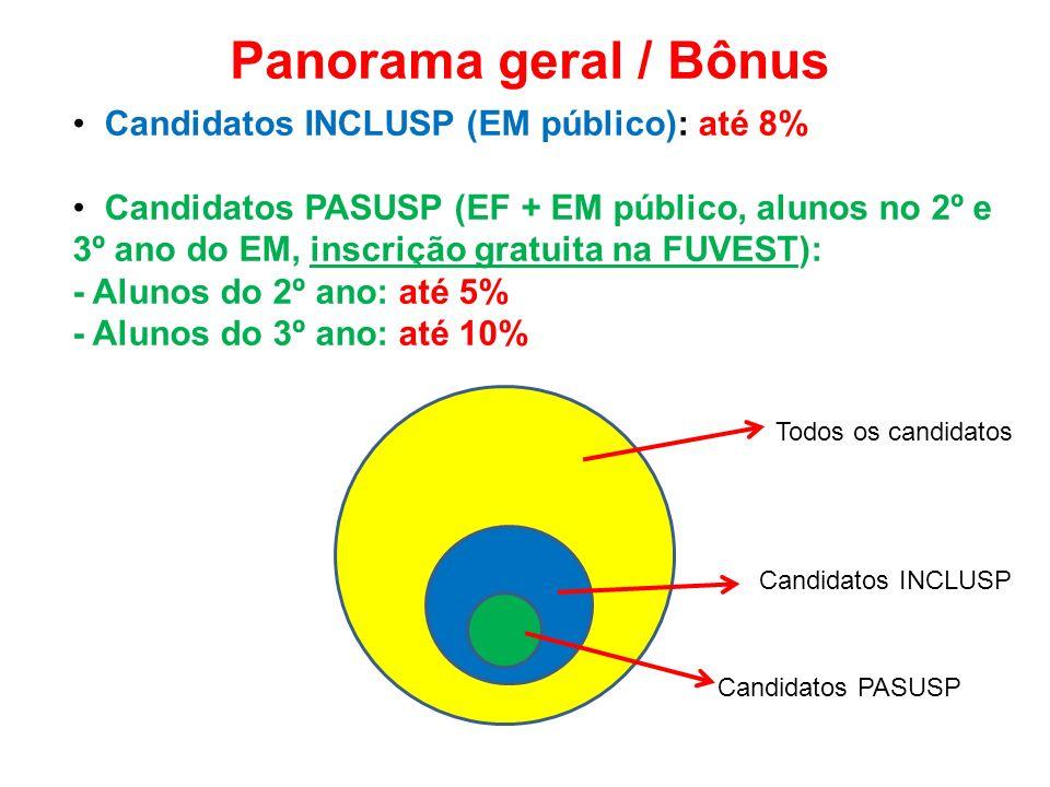 Panorama geral / Bônus Candidatos INCLUSP (EM público): até 8% Candidatos PASUSP (EF + EM público, alunos no 2º e 3º ano do EM, inscrição gratuita na FUVEST): - Alunos do 2º ano: até 5% - Alunos do 3º ano: até 10% Todos os candidatos Candidatos INCLUSP Candidatos PASUSP