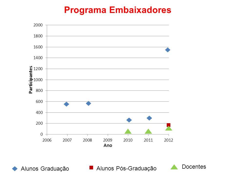 Programa Embaixadores Docentes Alunos Graduação Alunos Pós-Graduação