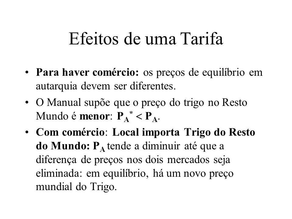 Efeitos de uma Tarifa Para haver comércio: os preços de equilíbrio em autarquia devem ser diferentes. O Manual supõe que o preço do trigo no Resto Mun