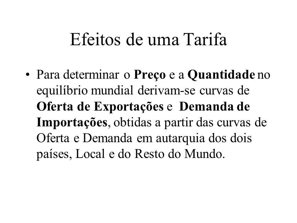 Efeitos de uma Tarifa Para determinar o Preço e a Quantidade no equilíbrio mundial derivam-se curvas de Oferta de Exportações e Demanda de Importações