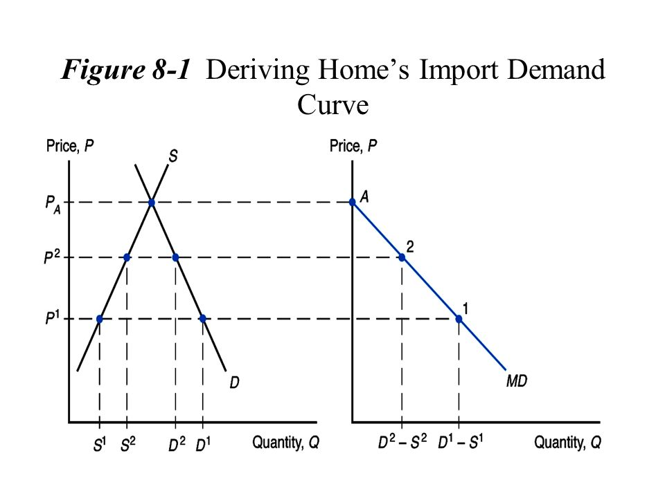 Figure 8-1 Deriving Homes Import Demand Curve